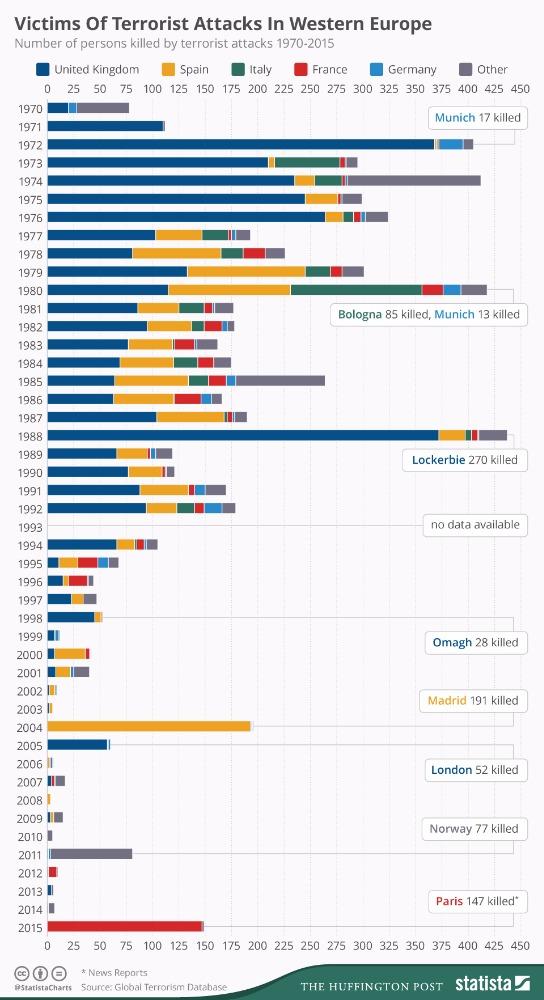 vittime terrorismo